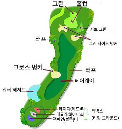 골프 용어 정리 - 골프 코스