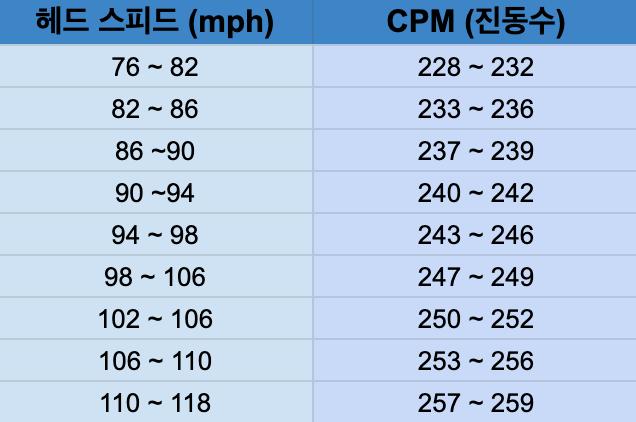 드라이버 샤프트 CPM 진동수