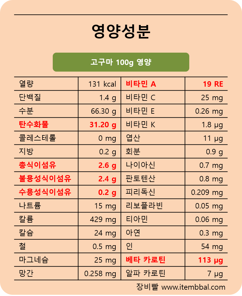 고구마 영양성분 표